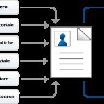 Intervento del Garante Privacy e chiarimenti sulle modalità di inserimento dati nel Fascicolo sanitario elettronico.